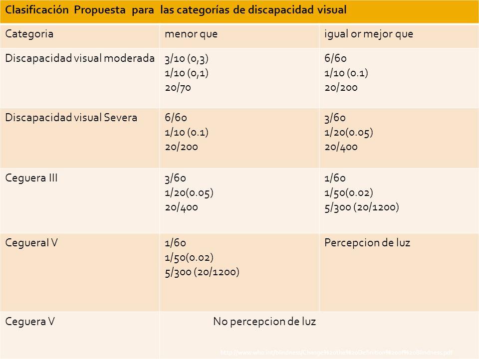 Clasificación Propuesta para las categorías de discapacidad visual Categoriamenor queigual or mejor que Discapacidad visual moderada3/10 (0,3) 1/10 (0