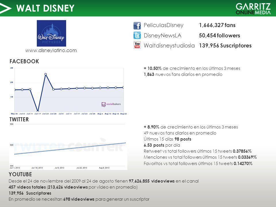 WALT DISNEY TWITTER FACEBOOK www.disneylatino.com + 10.50% de crecimiento en los últimos 3 meses 1,863 nuevos fans diarios en promedio YOUTUBE Desde el 24 de noviembre del 2009 al 24 de agosto tienen 97,626,855 videoviews en el canal 457 videos totales ( 213,626 videoviews por video en promedio) 139,956 Suscriptores En promedio se necesitan 698 videoviews para generar un suscriptor PeliculasDisney 1,666,327 fans DisneyNewsLA 50,454 followers Waltdisneystudiosla 139,956 Suscriptores + 8.90% de crecimiento en los últimos 3 meses 49 nuevos fans diarios en promedio Últimos 15 días 98 posts 6.53 posts por día Retweet vs total followers últimos 15 tweets 0.37856% Menciones vs total followers últimos 15 tweets 0.03369% Favoritos vs total followers últimos 15 tweets 0.14270%