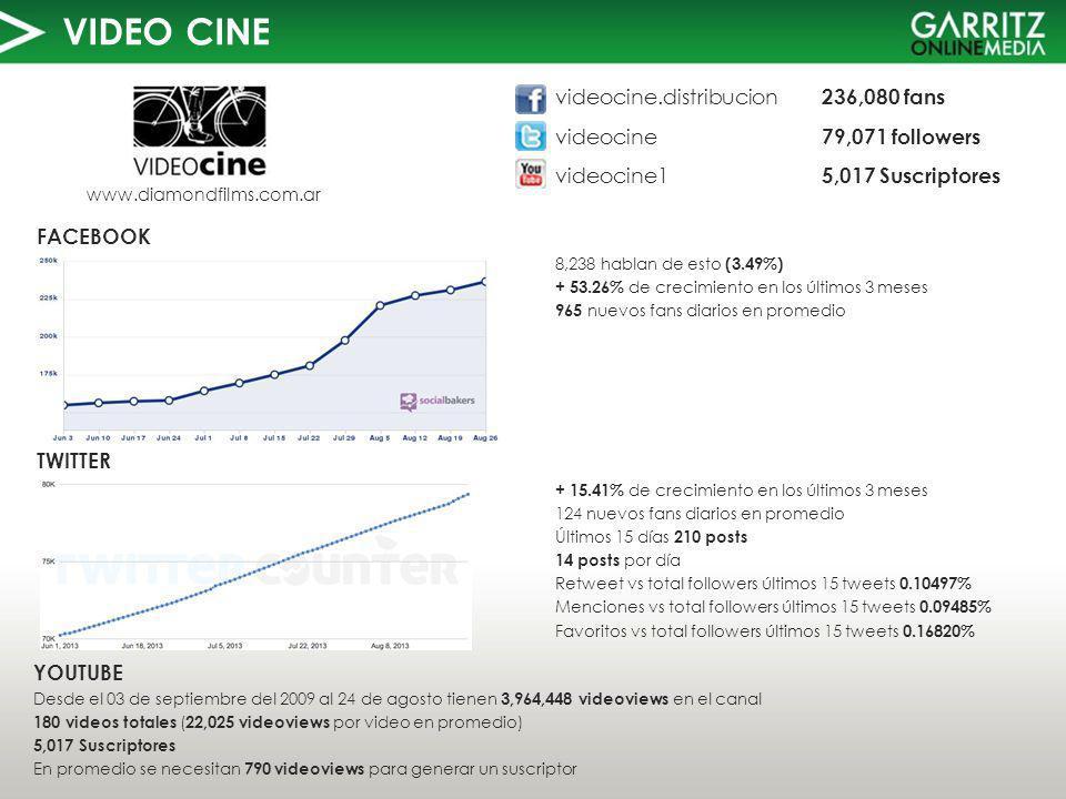 VIDEO CINE TWITTER FACEBOOK www.diamondfilms.com.ar 8,238 hablan de esto (3.49%) + 53.26% de crecimiento en los últimos 3 meses 965 nuevos fans diarios en promedio YOUTUBE Desde el 03 de septiembre del 2009 al 24 de agosto tienen 3,964,448 videoviews en el canal 180 videos totales ( 22,025 videoviews por video en promedio) 5,017 Suscriptores En promedio se necesitan 790 videoviews para generar un suscriptor videocine.distribucion 236,080 fans videocine 79,071 followers videocine1 5,017 Suscriptores + 15.41% de crecimiento en los últimos 3 meses 124 nuevos fans diarios en promedio Últimos 15 días 210 posts 14 posts por día Retweet vs total followers últimos 15 tweets 0.10497% Menciones vs total followers últimos 15 tweets 0.09485% Favoritos vs total followers últimos 15 tweets 0.16820%