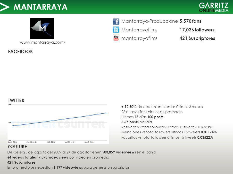 MANTARRAYA TWITTER FACEBOOK www.mantarraya.com/ YOUTUBE Desde el 25 de agosto del 2009 al 24 de agosto tienen 503,859 videoviews en el canal 64 videos totales ( 7,873 videoviews por video en promedio) 421 Suscriptores En promedio se necesitan 1,197 videoviews para generar un suscriptor Mantarraya-Produccione 5,570 fans Mantarrayafilms 17,036 followers mantarrayafilms 421 Suscriptores + 12.90% de crecimiento en los últimos 3 meses 23 nuevos fans diarios en promedio Últimos 15 días 100 posts 6.67 posts por día Retweet vs total followers últimos 15 tweets 0.07631% Menciones vs total followers últimos 15 tweets 0.01174% Favoritos vs total followers últimos 15 tweets 0.03522%