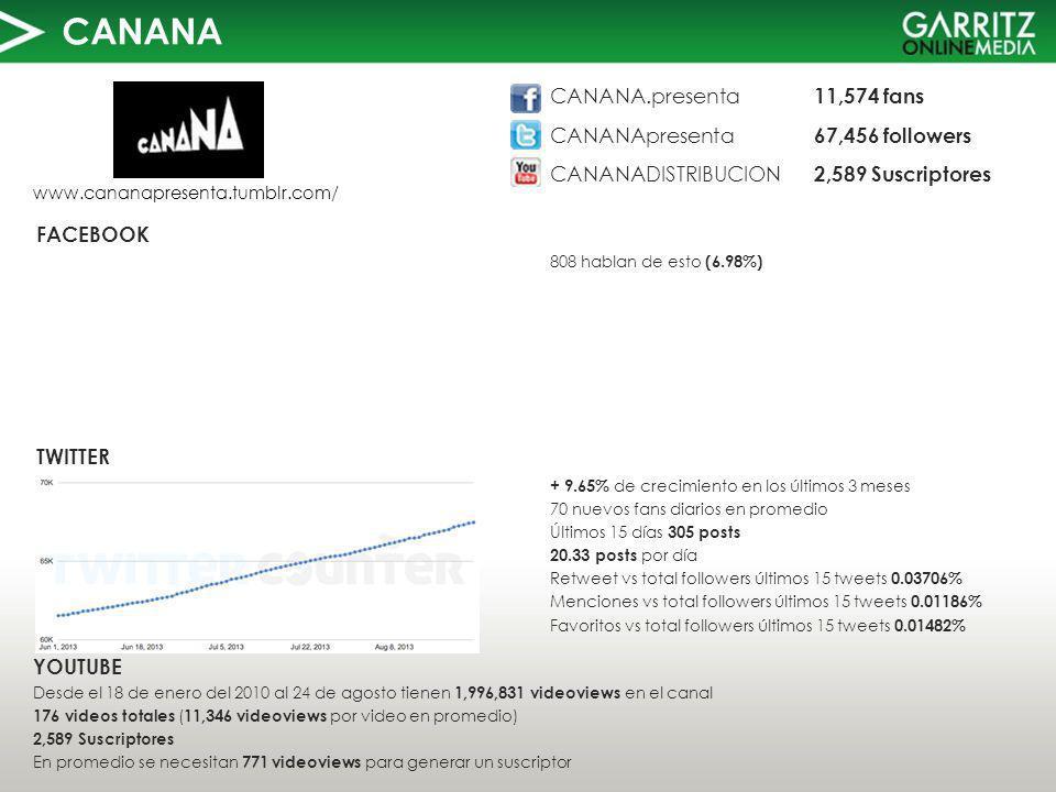 CANANA TWITTER FACEBOOK www.cananapresenta.tumblr.com/ 808 hablan de esto (6.98%) YOUTUBE Desde el 18 de enero del 2010 al 24 de agosto tienen 1,996,831 videoviews en el canal 176 videos totales ( 11,346 videoviews por video en promedio) 2,589 Suscriptores En promedio se necesitan 771 videoviews para generar un suscriptor CANANA.presenta 11,574 fans CANANApresenta 67,456 followers CANANADISTRIBUCION 2,589 Suscriptores + 9.65% de crecimiento en los últimos 3 meses 70 nuevos fans diarios en promedio Últimos 15 días 305 posts 20.33 posts por día Retweet vs total followers últimos 15 tweets 0.03706% Menciones vs total followers últimos 15 tweets 0.01186% Favoritos vs total followers últimos 15 tweets 0.01482%