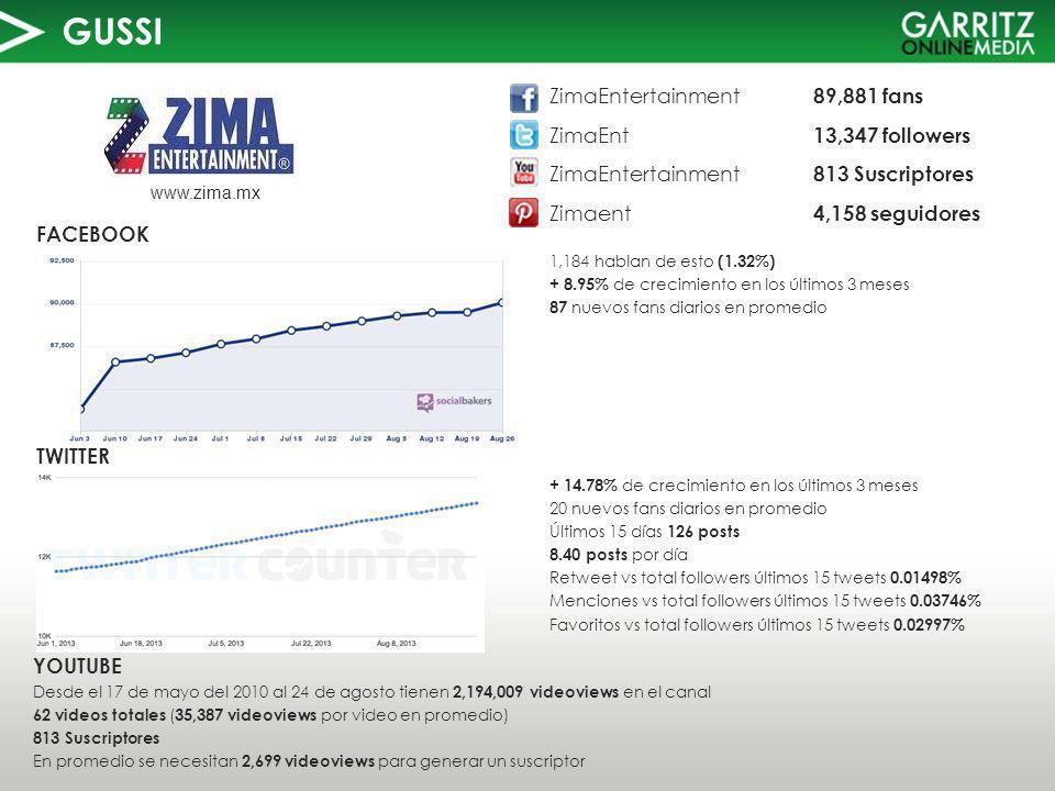 GUSSI TWITTER FACEBOOK www.zima.mx 1,184 hablan de esto (1.32%) + 8.95% de crecimiento en los últimos 3 meses 87 nuevos fans diarios en promedio YOUTUBE Desde el 17 de mayo del 2010 al 24 de agosto tienen 2,194,009 videoviews en el canal 62 videos totales ( 35,387 videoviews por video en promedio) 813 Suscriptores En promedio se necesitan 2,699 videoviews para generar un suscriptor ZimaEntertainment 89,881 fans ZimaEnt 13,347 followers ZimaEntertainment 813 Suscriptores Zimaent 4,158 seguidores + 14.78% de crecimiento en los últimos 3 meses 20 nuevos fans diarios en promedio Últimos 15 días 126 posts 8.40 posts por día Retweet vs total followers últimos 15 tweets 0.01498% Menciones vs total followers últimos 15 tweets 0.03746% Favoritos vs total followers últimos 15 tweets 0.02997%