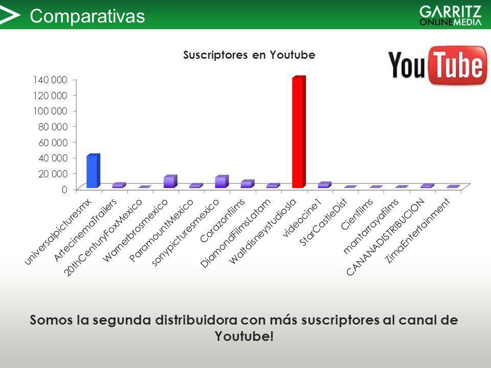 Comparativas Somos la segunda distribuidora con más suscriptores al canal de Youtube!