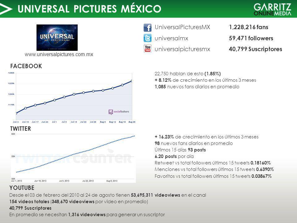UNIVERSAL PICTURES MÉXICO TWITTER FACEBOOK UniversalPicturesMX 1,228,216 fans universalmx 59,471 followers universalpicturesmx 40,799 Suscriptores www.universalpictures.com.mx 22,750 hablan de esto (1.85%) + 8.12% de crecimiento en los últimos 3 meses 1,085 nuevos fans diarios en promedio YOUTUBE Desde el 03 de febrero del 2010 al 24 de agosto tienen 53,695,311 videoviews en el canal 154 videos totales ( 348,670 videoviews por video en promedio) 40,799 Suscriptores En promedio se necesitan 1,316 videoviews para generar un suscriptor + 16.23% de crecimiento en los últimos 3 meses 98 nuevos fans diarios en promedio Últimos 15 días 93 posts 6.20 posts por día Retweet vs total followers últimos 15 tweets 0.18160% Menciones vs total followers últimos 15 tweets 0.6390% Favoritos vs total followers últimos 15 tweets 0.03867%