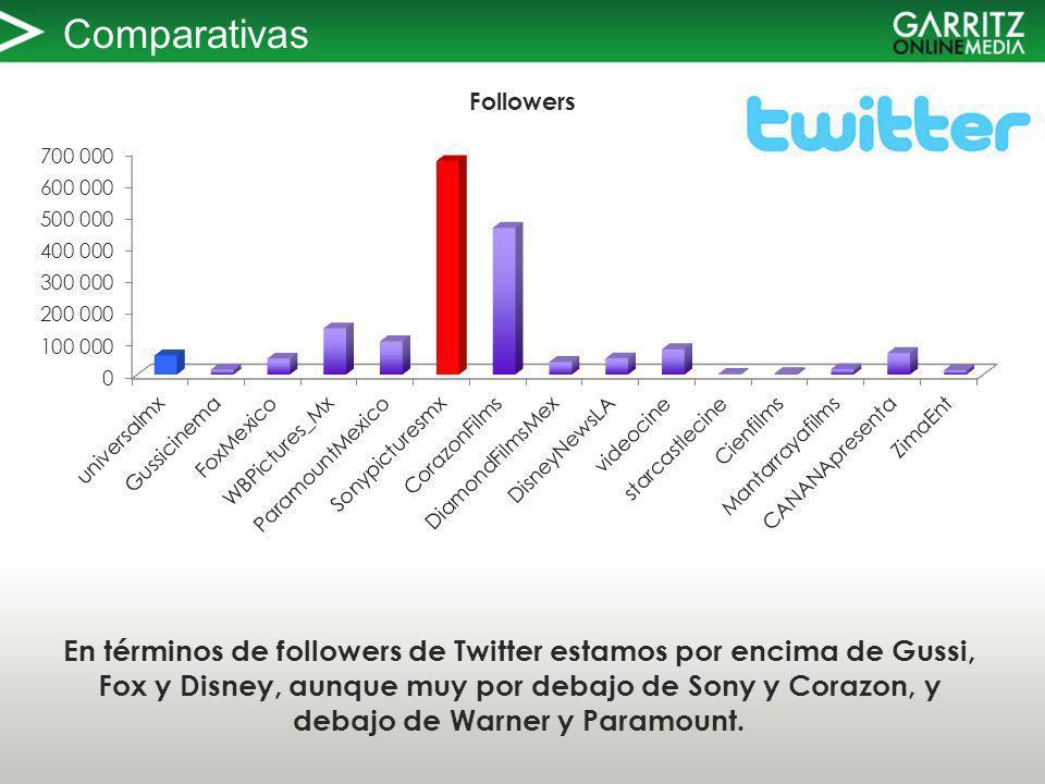 Comparativas En términos de followers de Twitter estamos por encima de Gussi, Fox y Disney, aunque muy por debajo de Sony y Corazon, y debajo de Warner y Paramount.