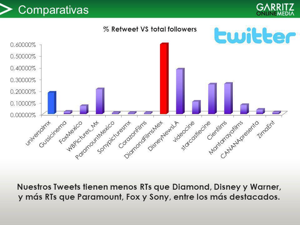 Comparativas Nuestros Tweets tienen menos RTs que Diamond, Disney y Warner, y más RTs que Paramount, Fox y Sony, entre los más destacados.