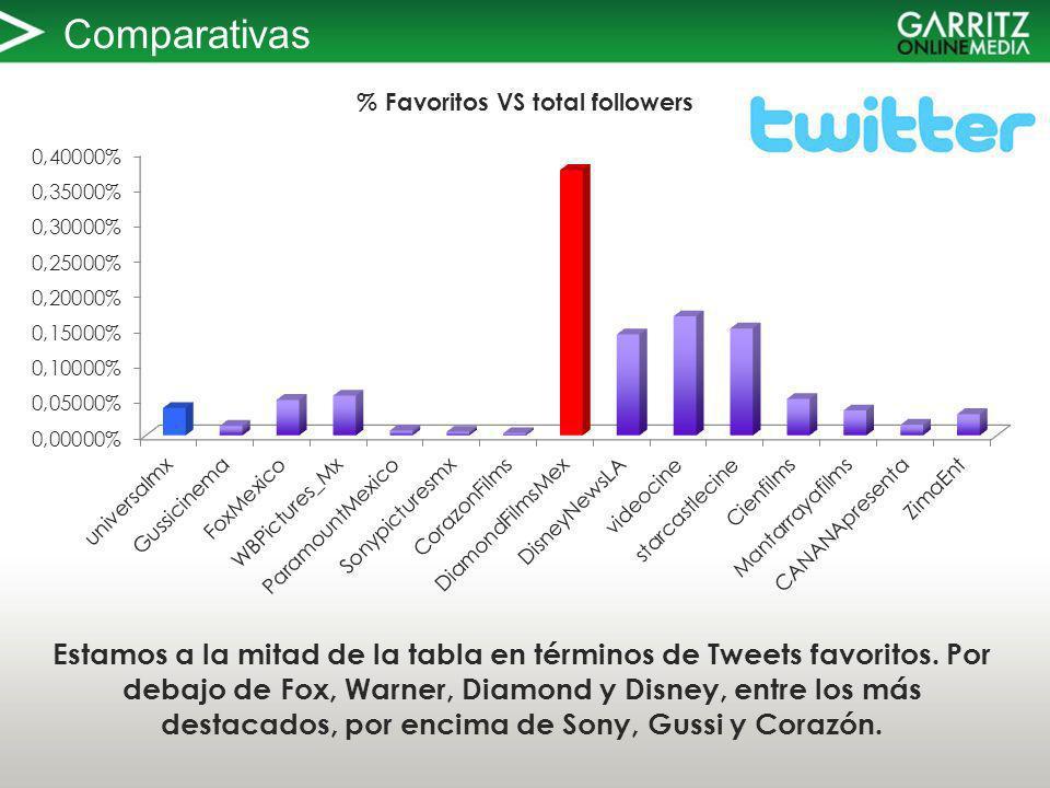 Comparativas Estamos a la mitad de la tabla en términos de Tweets favoritos.