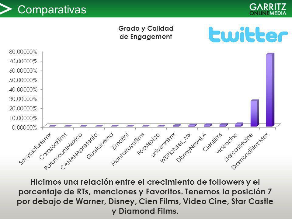 Comparativas Hicimos una relación entre el crecimiento de followers y el porcentaje de RTs, menciones y Favoritos.