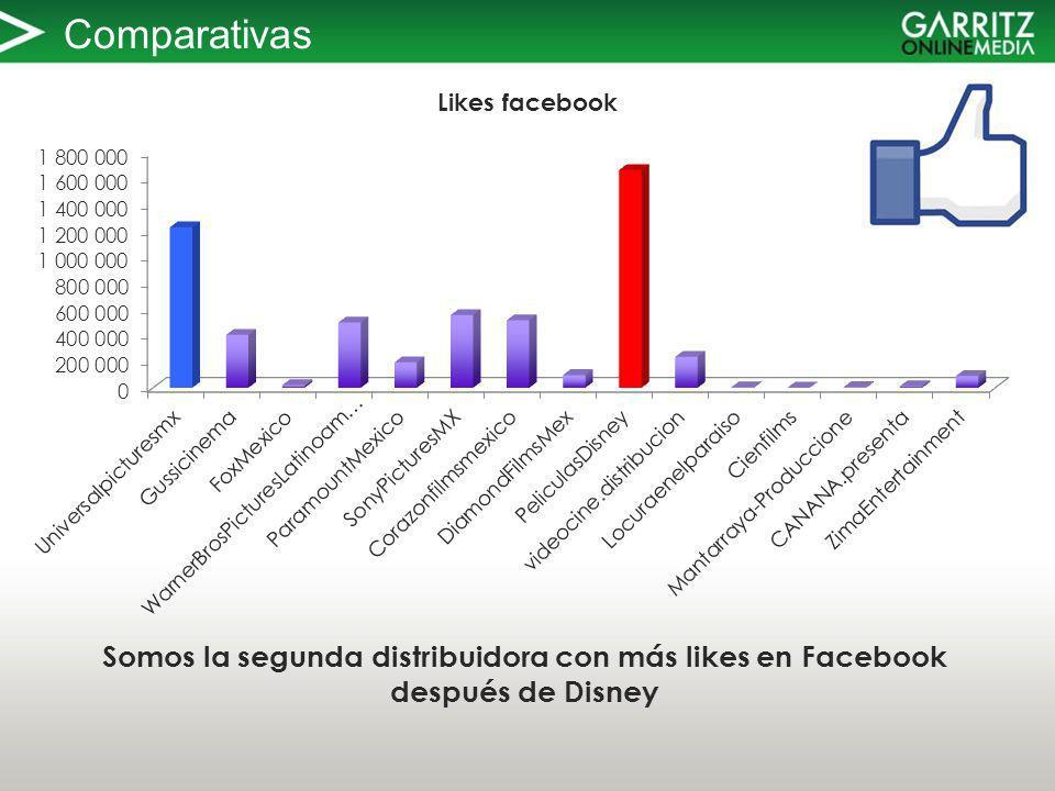 Comparativas Somos la segunda distribuidora con más likes en Facebook después de Disney