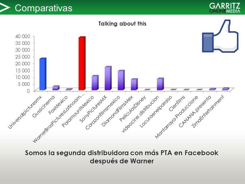 Comparativas Somos la segunda distribuidora con más PTA en Facebook después de Warner