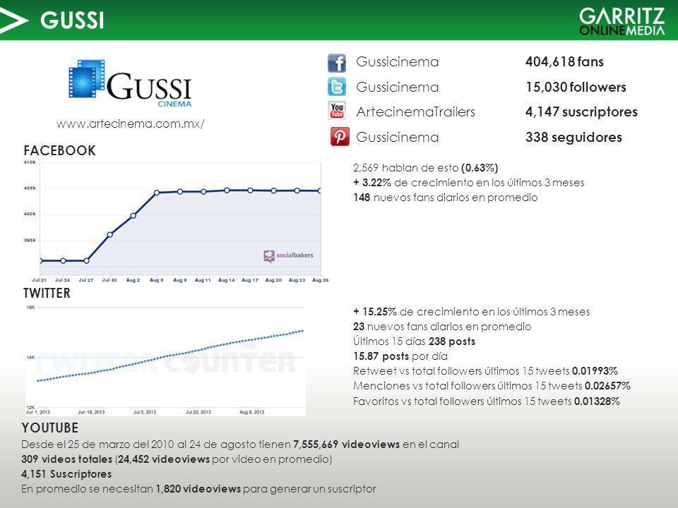 GUSSI TWITTER FACEBOOK www.artecinema.com.mx/ 2,569 hablan de esto (0.63%) + 3.22% de crecimiento en los últimos 3 meses 148 nuevos fans diarios en promedio YOUTUBE Desde el 25 de marzo del 2010 al 24 de agosto tienen 7,555,669 videoviews en el canal 309 videos totales ( 24,452 videoviews por video en promedio) 4,151 Suscriptores En promedio se necesitan 1,820 videoviews para generar un suscriptor Gussicinema 404,618 fans Gussicinema 15,030 followers ArtecinemaTrailers 4,147 suscriptores Gussicinema 338 seguidores + 15.25% de crecimiento en los últimos 3 meses 23 nuevos fans diarios en promedio Últimos 15 días 238 posts 15.87 posts por día Retweet vs total followers últimos 15 tweets 0.01993% Menciones vs total followers últimos 15 tweets 0.02657% Favoritos vs total followers últimos 15 tweets 0.01328%