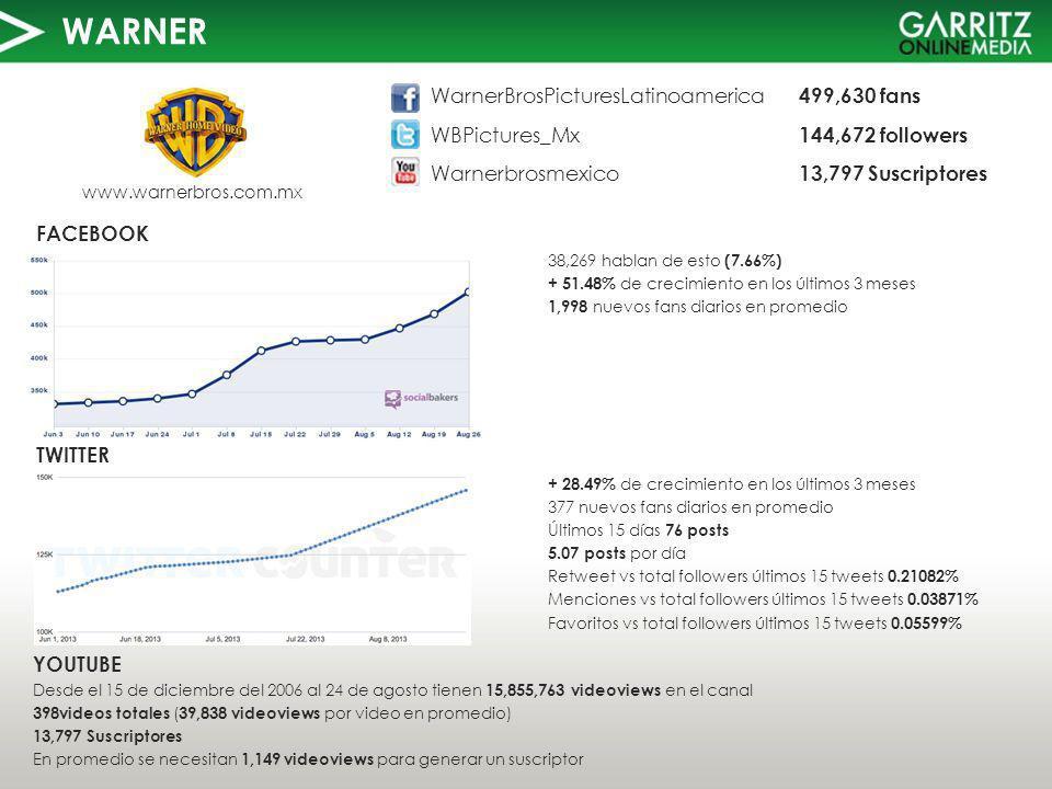 WARNER TWITTER FACEBOOK www.warnerbros.com.mx 38,269 hablan de esto (7.66%) + 51.48% de crecimiento en los últimos 3 meses 1,998 nuevos fans diarios en promedio YOUTUBE Desde el 15 de diciembre del 2006 al 24 de agosto tienen 15,855,763 videoviews en el canal 398videos totales ( 39,838 videoviews por video en promedio) 13,797 Suscriptores En promedio se necesitan 1,149 videoviews para generar un suscriptor WarnerBrosPicturesLatinoamerica 499,630 fans WBPictures_Mx 144,672 followers Warnerbrosmexico 13,797 Suscriptores + 28.49% de crecimiento en los últimos 3 meses 377 nuevos fans diarios en promedio Últimos 15 días 76 posts 5.07 posts por día Retweet vs total followers últimos 15 tweets 0.21082% Menciones vs total followers últimos 15 tweets 0.03871% Favoritos vs total followers últimos 15 tweets 0.05599%