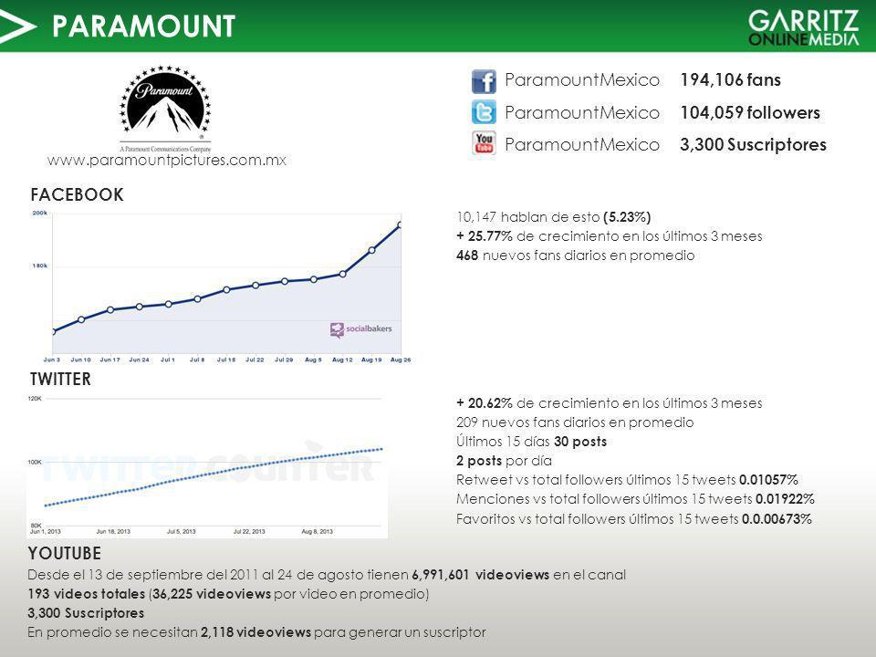 PARAMOUNT TWITTER FACEBOOK www.paramountpictures.com.mx 10,147 hablan de esto (5.23%) + 25.77% de crecimiento en los últimos 3 meses 468 nuevos fans diarios en promedio YOUTUBE Desde el 13 de septiembre del 2011 al 24 de agosto tienen 6,991,601 videoviews en el canal 193 videos totales ( 36,225 videoviews por video en promedio) 3,300 Suscriptores En promedio se necesitan 2,118 videoviews para generar un suscriptor ParamountMexico 194,106 fans ParamountMexico 104,059 followers ParamountMexico 3,300 Suscriptores + 20.62% de crecimiento en los últimos 3 meses 209 nuevos fans diarios en promedio Últimos 15 días 30 posts 2 posts por día Retweet vs total followers últimos 15 tweets 0.01057% Menciones vs total followers últimos 15 tweets 0.01922% Favoritos vs total followers últimos 15 tweets 0.0.00673%