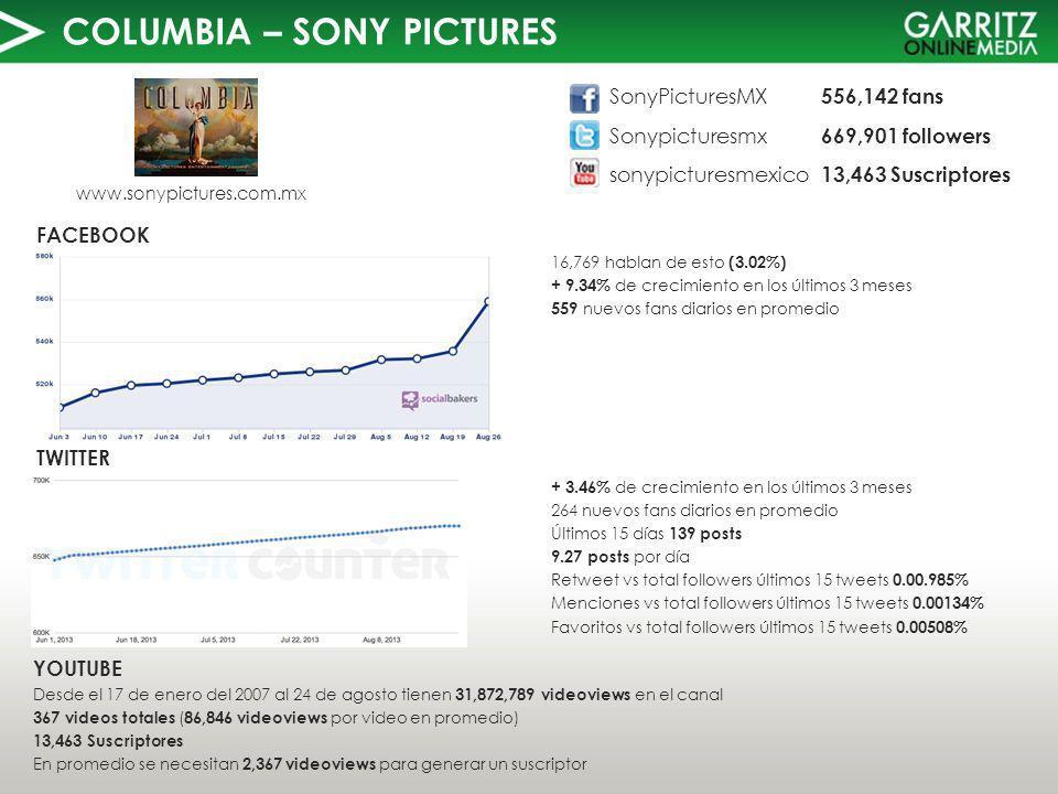 COLUMBIA – SONY PICTURES TWITTER FACEBOOK www.sonypictures.com.mx 16,769 hablan de esto (3.02%) + 9.34% de crecimiento en los últimos 3 meses 559 nuevos fans diarios en promedio YOUTUBE Desde el 17 de enero del 2007 al 24 de agosto tienen 31,872,789 videoviews en el canal 367 videos totales ( 86,846 videoviews por video en promedio) 13,463 Suscriptores En promedio se necesitan 2,367 videoviews para generar un suscriptor SonyPicturesMX 556,142 fans Sonypicturesmx 669,901 followers sonypicturesmexico 13,463 Suscriptores + 3.46% de crecimiento en los últimos 3 meses 264 nuevos fans diarios en promedio Últimos 15 días 139 posts 9.27 posts por día Retweet vs total followers últimos 15 tweets 0.00.985% Menciones vs total followers últimos 15 tweets 0.00134% Favoritos vs total followers últimos 15 tweets 0.00508%