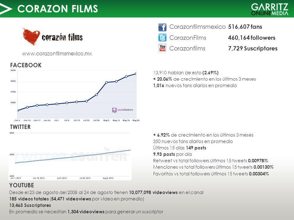 CORAZON FILMS TWITTER FACEBOOK www.corazonfilmsmexico.mx 13,910 hablan de esto (2.69%) + 20.06% de crecimiento en los últimos 3 meses 1,016 nuevos fans diarios en promedio YOUTUBE Desde el 23 de agosto del 2008 al 24 de agosto tienen 10,077,098 videoviews en el canal 185 videos totales ( 54,471 videoviews por video en promedio) 13,463 Suscriptores En promedio se necesitan 1,304 videoviews para generar un suscriptor Corazonfilmsmexico 516,607 fans CorazonFilms 460,164 followers Corazonfilms 7,729 Suscriptores + 6.92% de crecimiento en los últimos 3 meses 350 nuevos fans diarios en promedio Últimos 15 días 149 posts 9.93 posts por día Retweet vs total followers últimos 15 tweets 0.00978% Menciones vs total followers últimos 15 tweets 0.00130% Favoritos vs total followers últimos 15 tweets 0.00304%