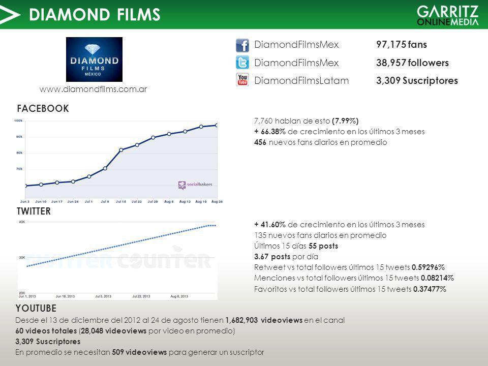 DIAMOND FILMS TWITTER FACEBOOK www.diamondfilms.com.ar 7,760 hablan de esto (7.99%) + 66.38% de crecimiento en los últimos 3 meses 456 nuevos fans diarios en promedio YOUTUBE Desde el 13 de diciembre del 2012 al 24 de agosto tienen 1,682,903 videoviews en el canal 60 videos totales ( 28,048 videoviews por video en promedio) 3,309 Suscriptores En promedio se necesitan 509 videoviews para generar un suscriptor DiamondFilmsMex 97,175 fans DiamondFilmsMex 38,957 followers DiamondFilmsLatam 3,309 Suscriptores + 41.60% de crecimiento en los últimos 3 meses 135 nuevos fans diarios en promedio Últimos 15 días 55 posts 3.67 posts por día Retweet vs total followers últimos 15 tweets 0.59296% Menciones vs total followers últimos 15 tweets 0.08214% Favoritos vs total followers últimos 15 tweets 0.37477%
