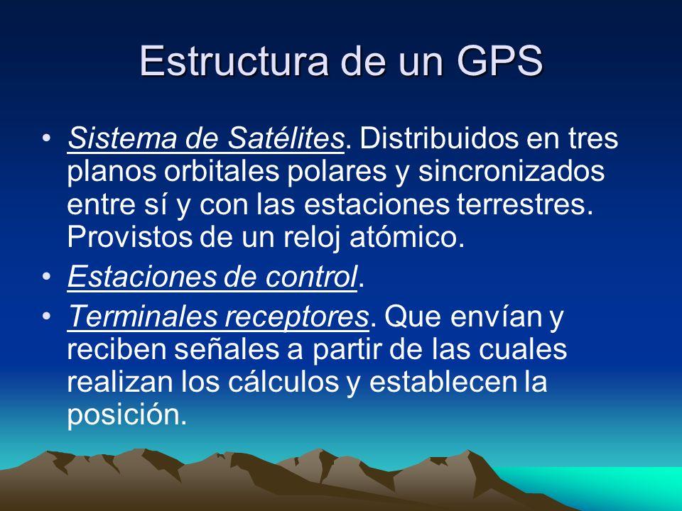 Estructura de un GPS Sistema de Satélites. Distribuidos en tres planos orbitales polares y sincronizados entre sí y con las estaciones terrestres. Pro