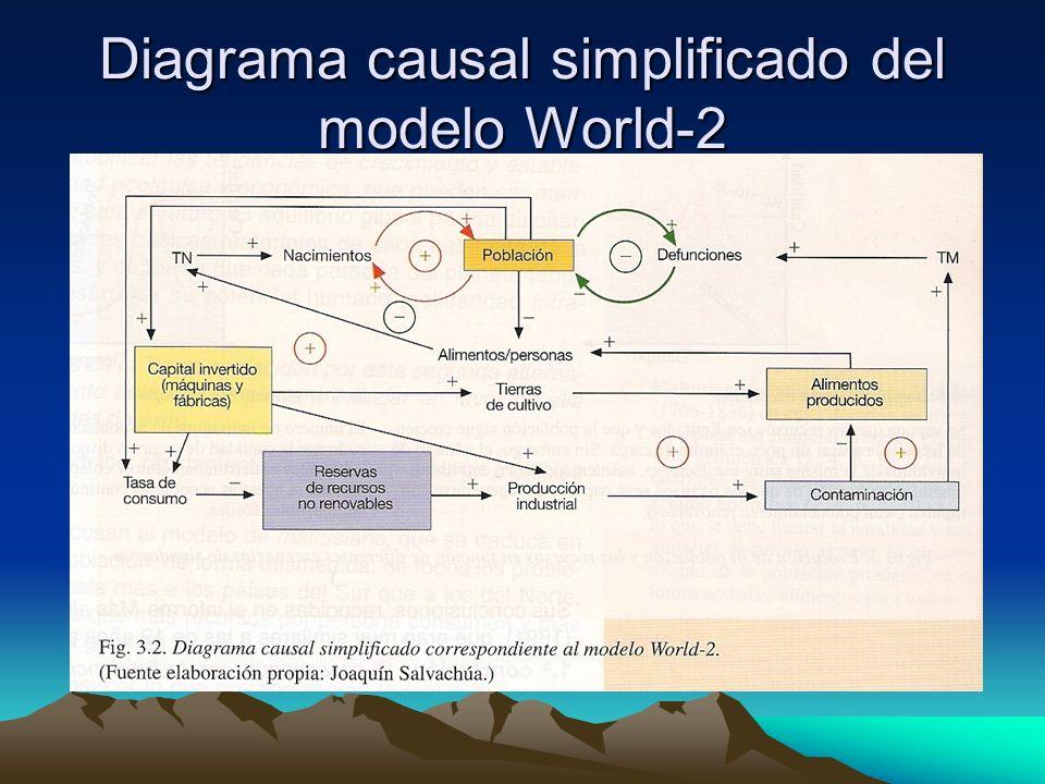 Diagrama causal simplificado del modelo World-2