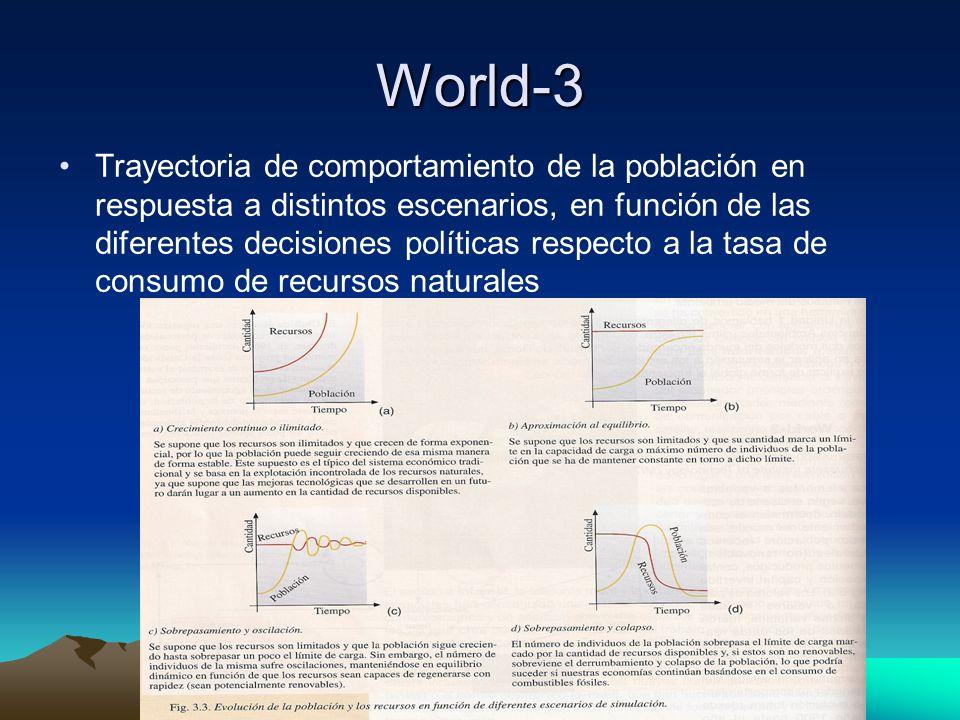 World-3 Trayectoria de comportamiento de la población en respuesta a distintos escenarios, en función de las diferentes decisiones políticas respecto a la tasa de consumo de recursos naturales