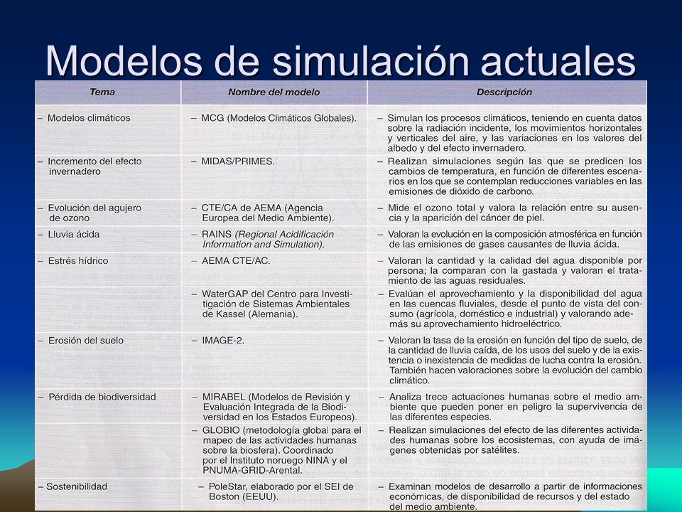 Modelos de simulación actuales