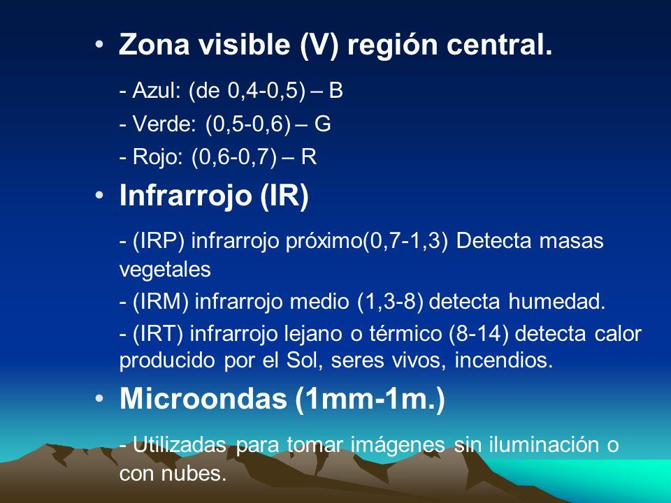 Zona visible (V) región central. - Azul: (de 0,4-0,5) – B - Verde: (0,5-0,6) – G - Rojo: (0,6-0,7) – R Infrarrojo (IR) - (IRP) infrarrojo próximo(0,7-