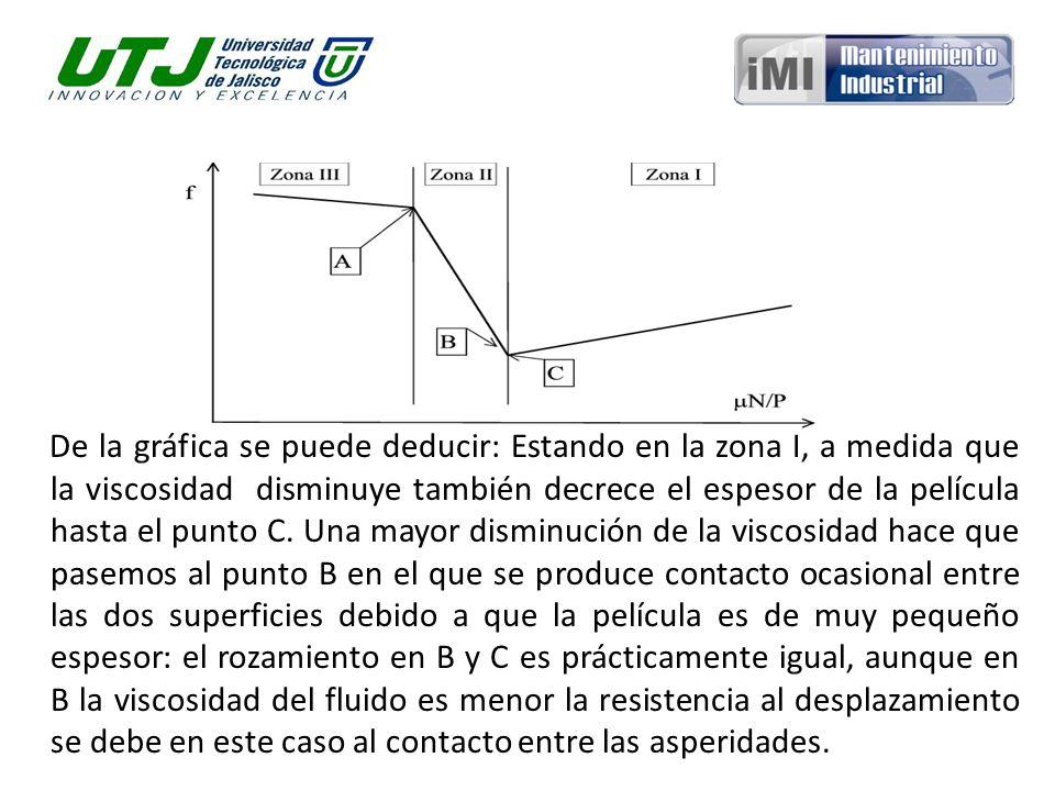 El punto C es el punto ideal de funcionamiento delimita además la zona estable de la inestable puesto que proporciona un rozamiento mínimo con prácticamente desgaste nulo.