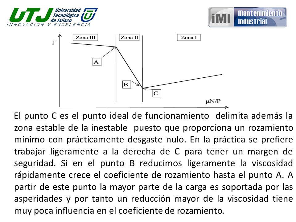 El punto C es el punto ideal de funcionamiento delimita además la zona estable de la inestable puesto que proporciona un rozamiento mínimo con práctic
