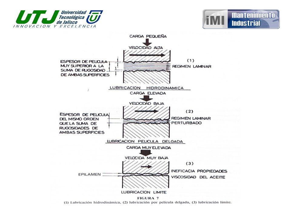 Un cojinete liso radial es quizá el elemento más práctico para analizar la lubricación de película fluida.