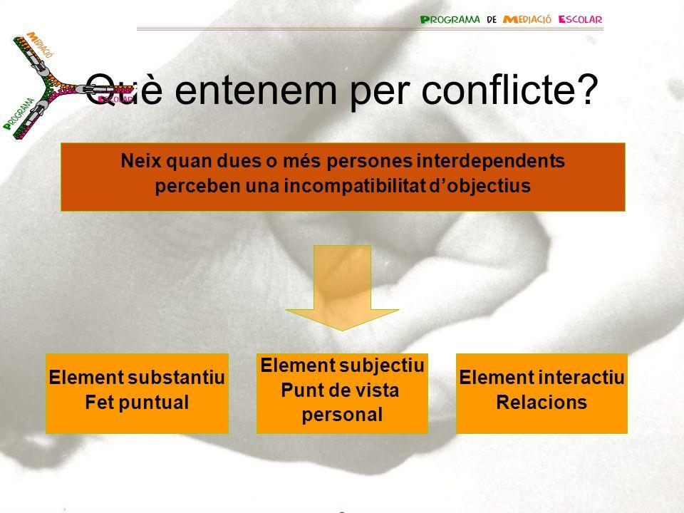 Què entenem per conflicte? Element substantiu Fet puntual Element subjectiu Punt de vista personal Element interactiu Relacions Neix quan dues o més p