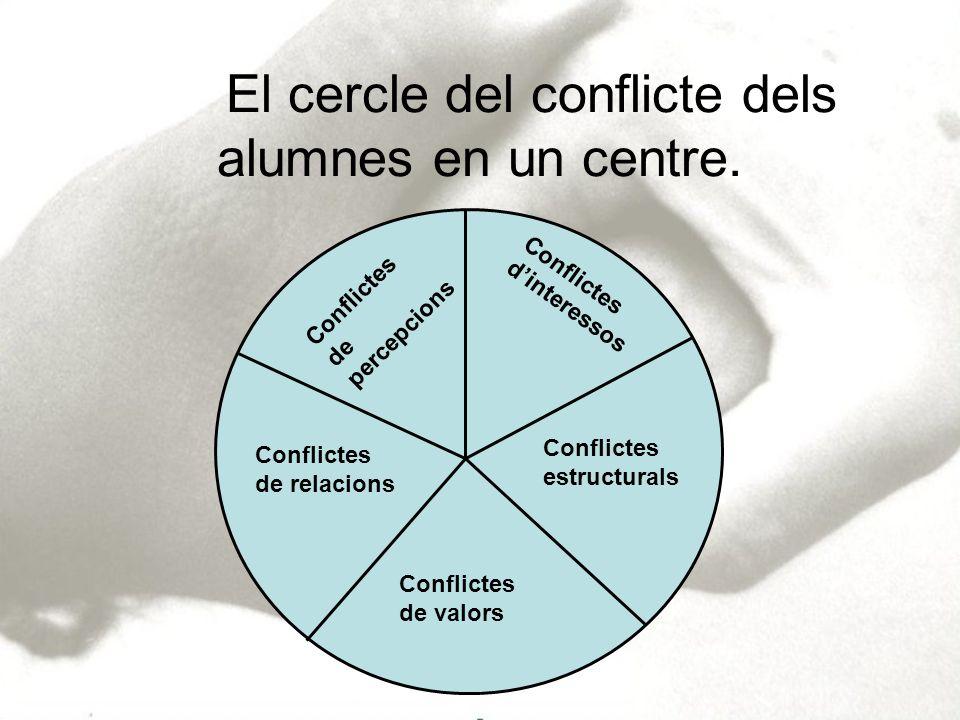 El cercle del conflicte dels alumnes en un centre. Conflictes dinteressos Conflictes de valors Conflictes de percepcions Conflictes estructurals Confl
