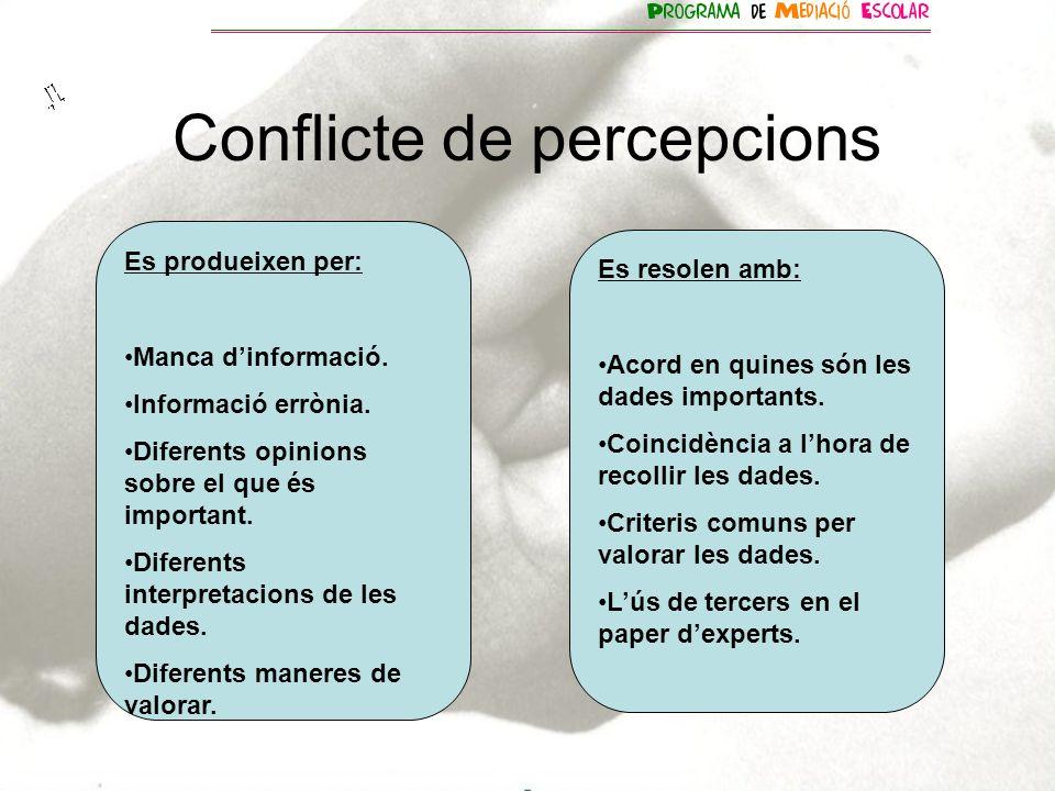 Conflicte de percepcions Es produeixen per: Manca dinformació. Informació errònia. Diferents opinions sobre el que és important. Diferents interpretac