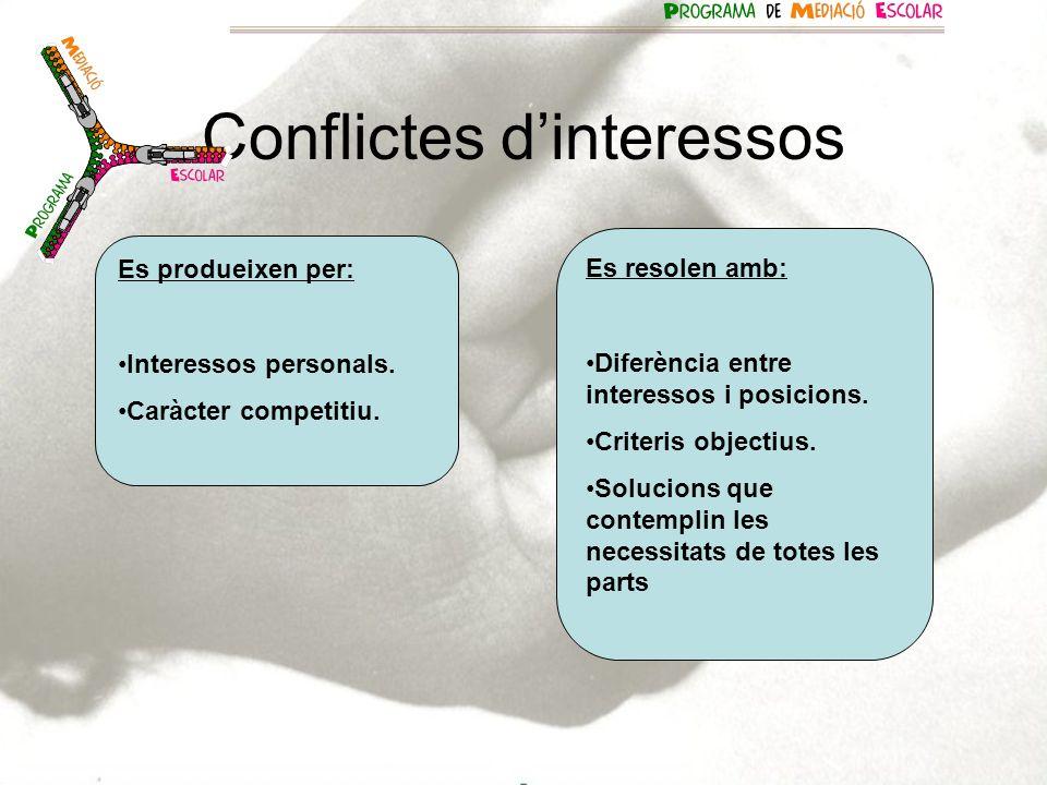 Conflictes dinteressos Es produeixen per: Interessos personals. Caràcter competitiu. Es resolen amb: Diferència entre interessos i posicions. Criteris