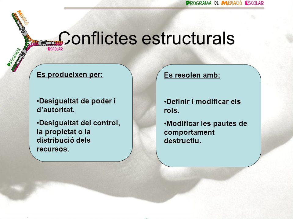 Conflictes estructurals Es produeixen per: Desigualtat de poder i dautoritat. Desigualtat del control, la propietat o la distribució dels recursos. Es
