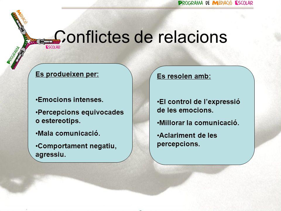 Conflictes de relacions Es produeixen per: Emocions intenses. Percepcions equivocades o estereotips. Mala comunicació. Comportament negatiu, agressiu.