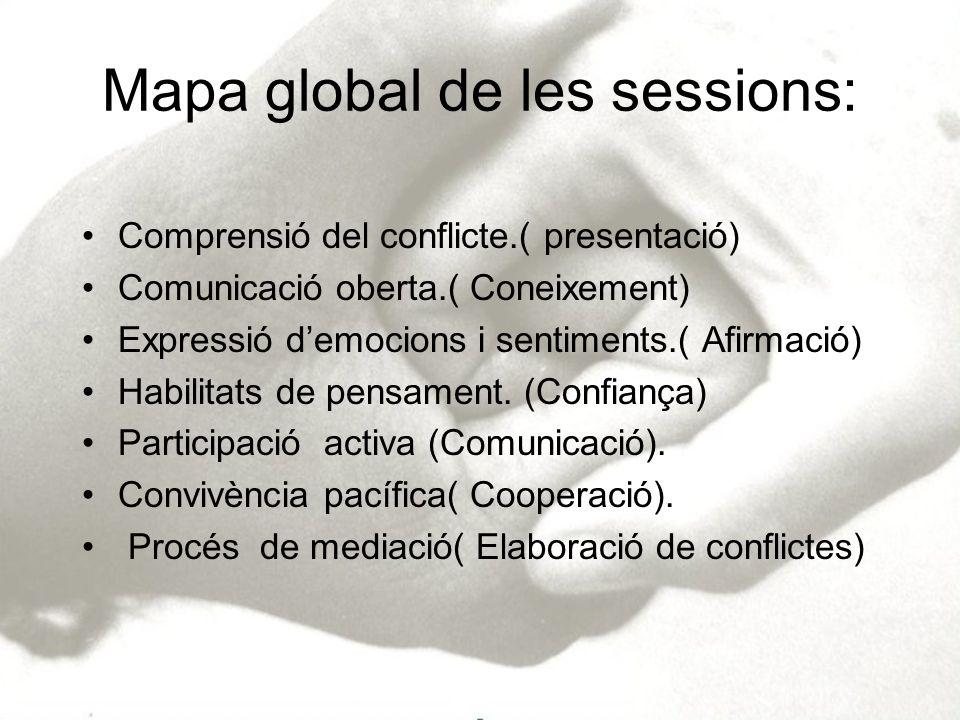 Mapa global de les sessions: Comprensió del conflicte.( presentació) Comunicació oberta.( Coneixement) Expressió democions i sentiments.( Afirmació) H