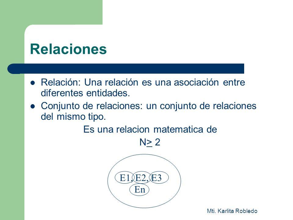 Mti. Karlita Robledo Relaciones Relación: Una relación es una asociación entre diferentes entidades. Conjunto de relaciones: un conjunto de relaciones