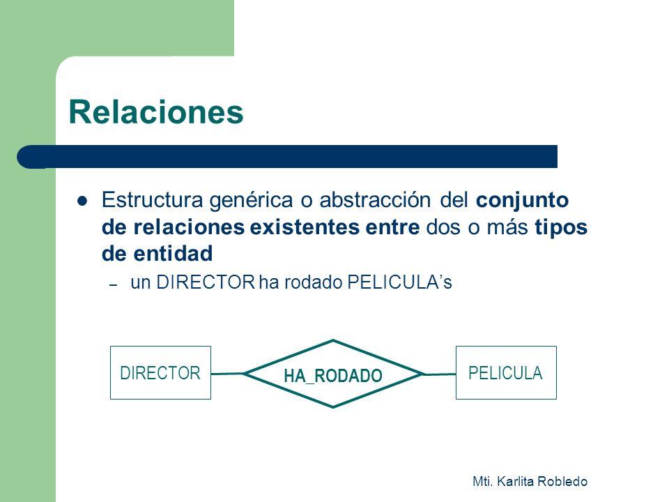 Mti. Karlita Robledo Relaciones Estructura genérica o abstracción del conjunto de relaciones existentes entre dos o más tipos de entidad – un DIRECTOR