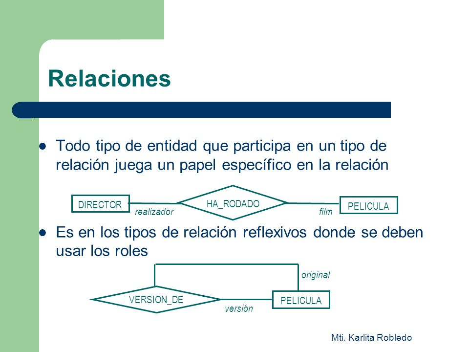 Mti. Karlita Robledo Relaciones Todo tipo de entidad que participa en un tipo de relación juega un papel específico en la relación Es en los tipos de