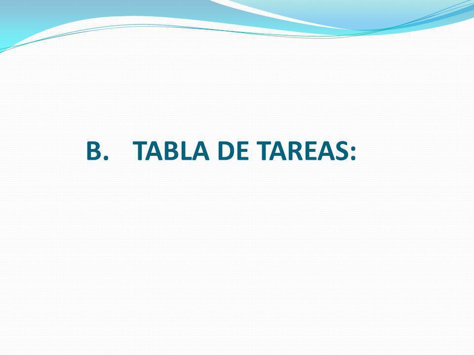 B.TABLA DE TAREAS: