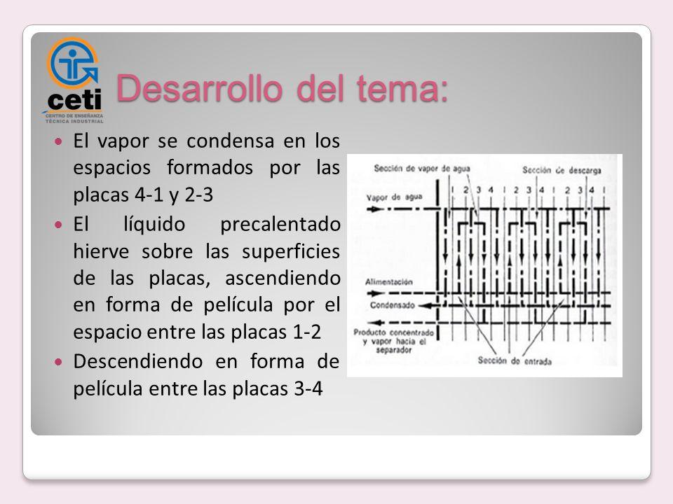 Desarrollo del tema: El vapor se condensa en los espacios formados por las placas 4-1 y 2-3 El líquido precalentado hierve sobre las superficies de la