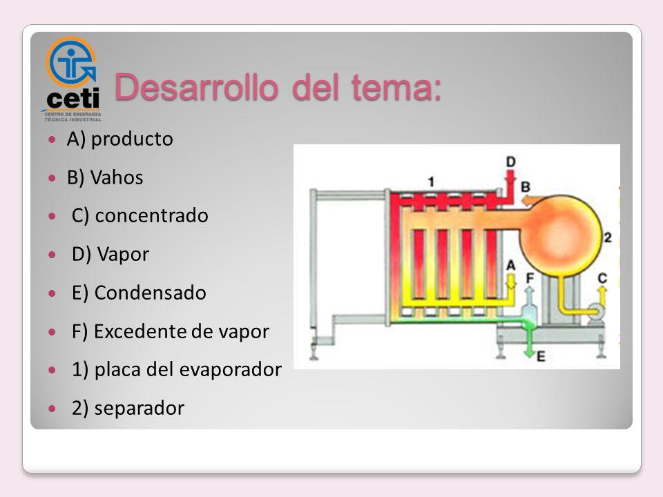 Desarrollo del tema: A) producto B) Vahos C) concentrado D) Vapor E) Condensado F) Excedente de vapor 1) placa del evaporador 2) separador