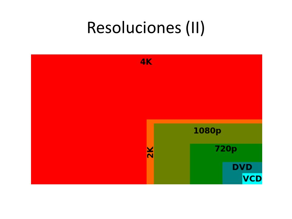 Resoluciones (II)