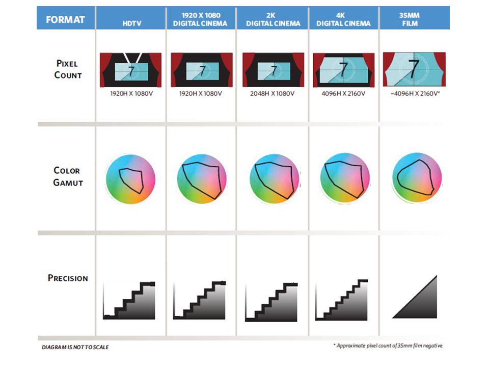 70mm Lo convencional es 35mm, pero también existe el cine en 70mm: – IMAX (equivalente a 12K -> 12288x6480).
