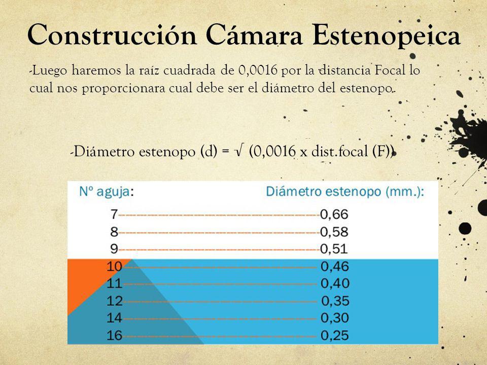 Construcción Cámara Estenopeica - Luego haremos la raíz cuadrada de 0,0016 por la distancia Focal lo cual nos proporcionara cual debe ser el diámetro del estenopo.