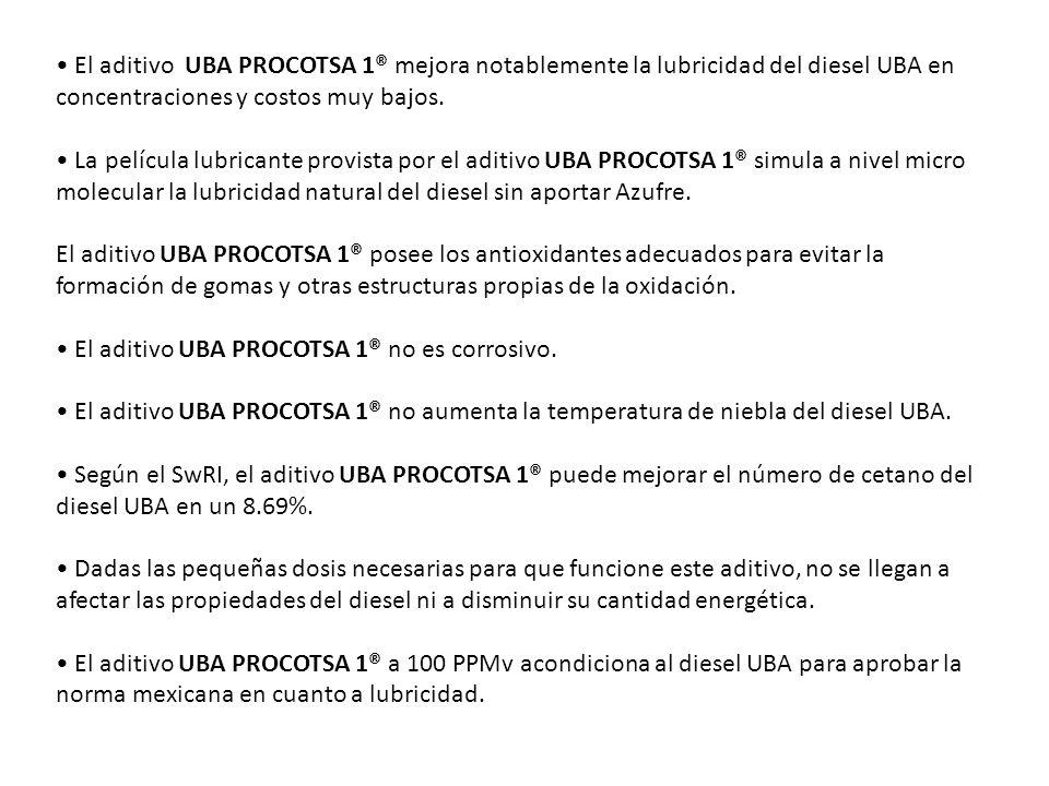 El aditivo UBA PROCOTSA 1® mejora notablemente la lubricidad del diesel UBA en concentraciones y costos muy bajos.