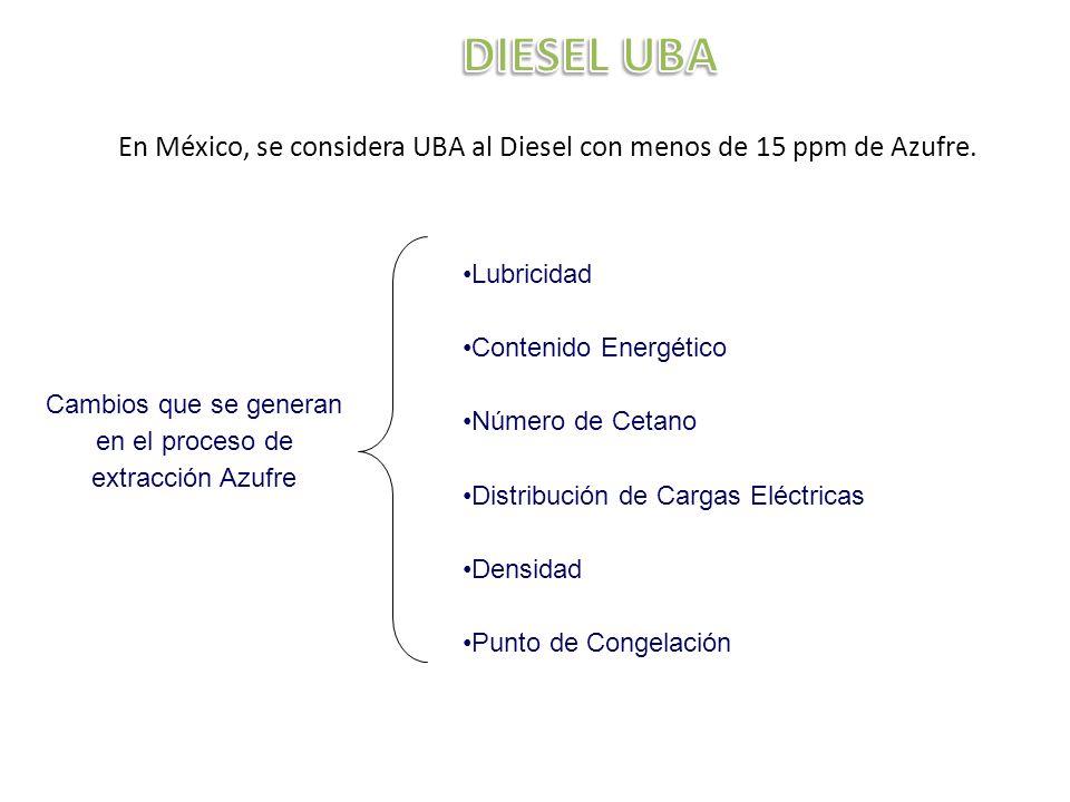 Lubricidad Contenido Energético Número de Cetano Distribución de Cargas Eléctricas Densidad Punto de Congelación En México, se considera UBA al Diesel con menos de 15 ppm de Azufre.