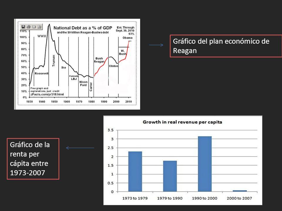 Gráfico del plan económico de Reagan Gráfico de la renta per cápita entre 1973-2007
