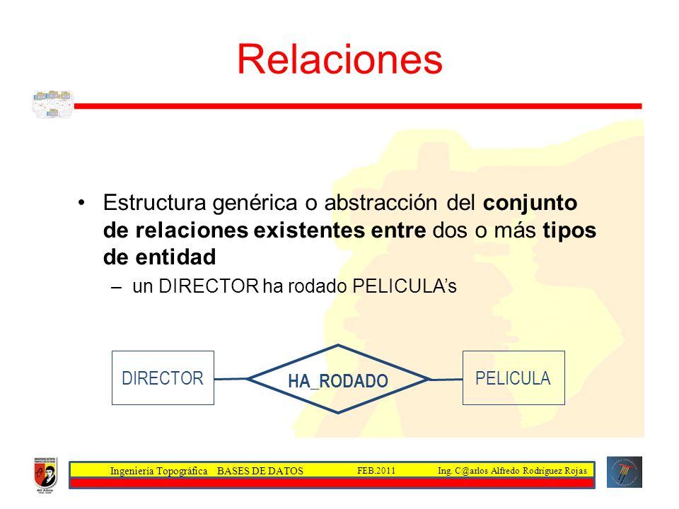 Ingeniería Topográfica BASES DE DATOS Ing. C@arlos Alfredo Rodríguez RojasFEB.2011 Relaciones Estructura genérica o abstracción del conjunto de relaci