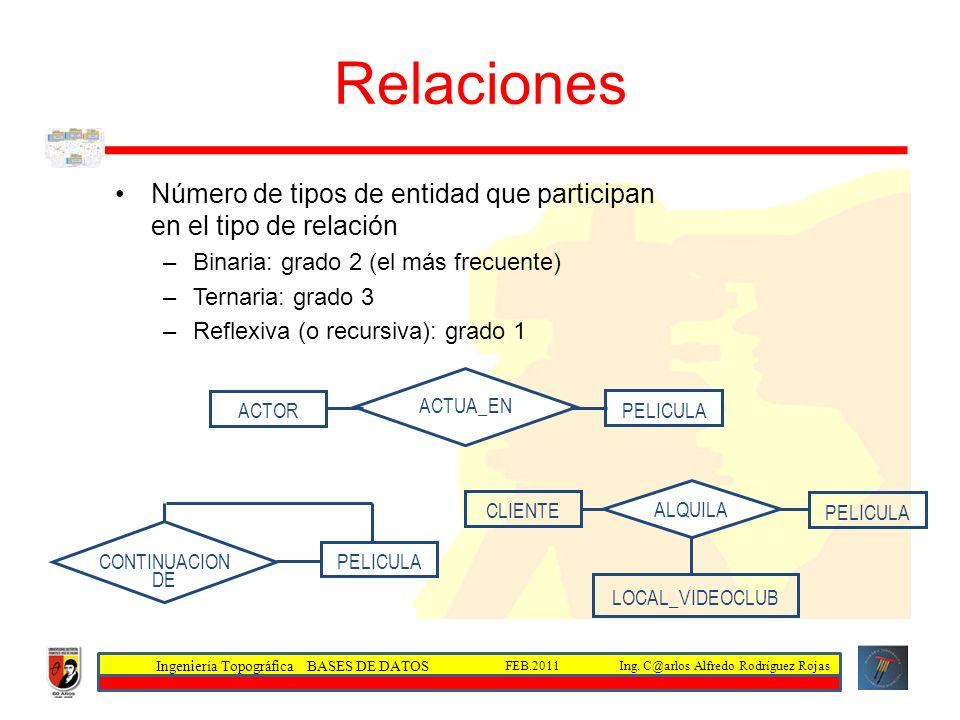 Ingeniería Topográfica BASES DE DATOS Ing. C@arlos Alfredo Rodríguez RojasFEB.2011 Relaciones ACTOR PELICULA ACTUA_EN CLIENTE PELICULA LOCAL_VIDEOCLUB