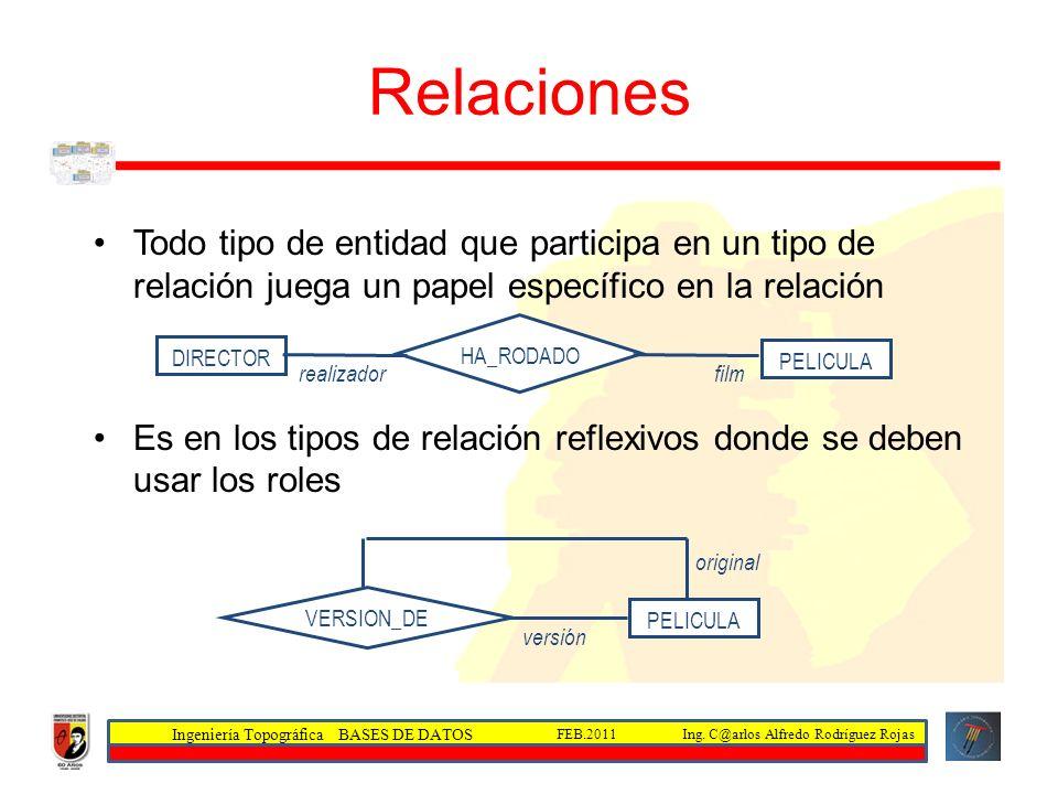 Ingeniería Topográfica BASES DE DATOS Ing. C@arlos Alfredo Rodríguez RojasFEB.2011 Relaciones Todo tipo de entidad que participa en un tipo de relació